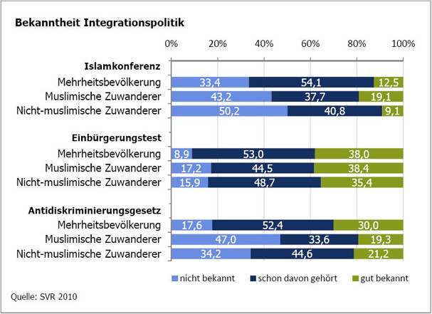 bekanntheit_integrationspolitik_pm1